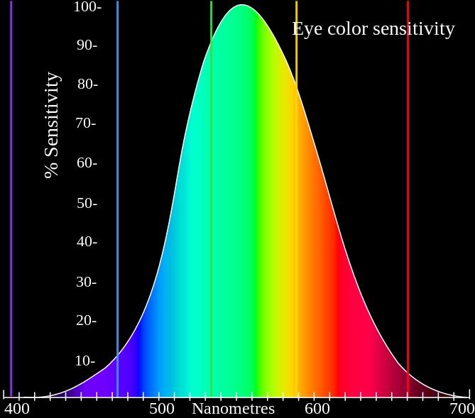 colors human eyes see best