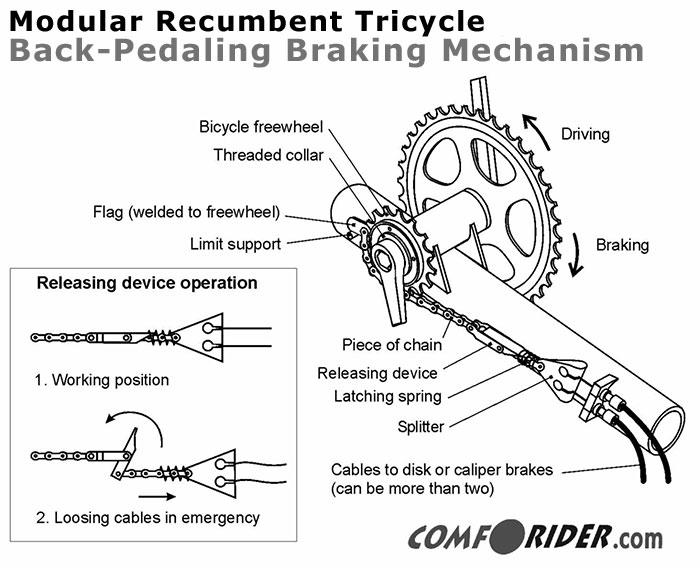 back pedeal brake detail