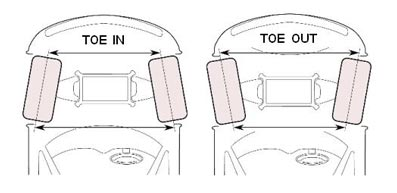 car toe in toe out