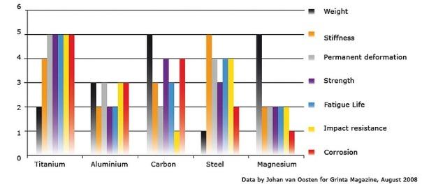 metal comparison chart