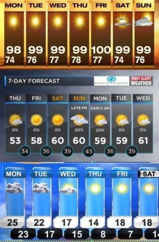 7 day forecast compare