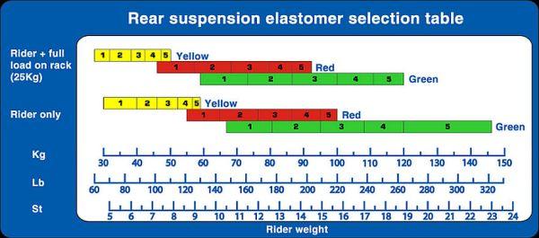 elastomer chart