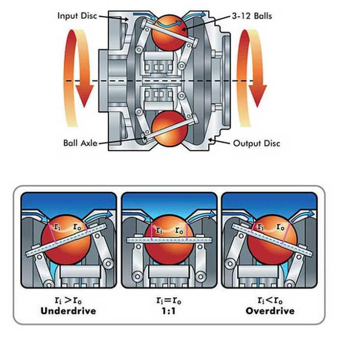 nuvinci n360 cvt hub diagram