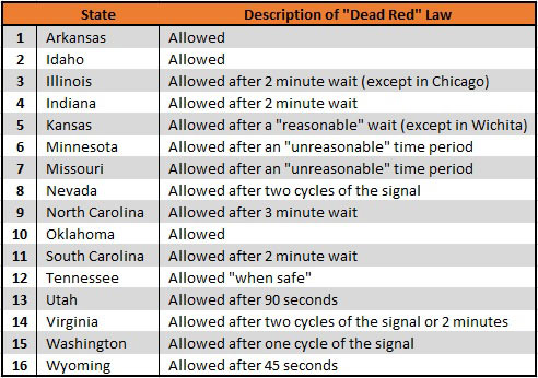 dead red laws by state